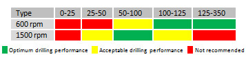 Core Drill Performance Chart